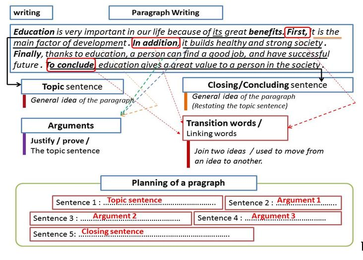 bac2 most common exam writing types  u2013 part1   pragraph and