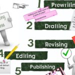 Writing was never difficult : Process writing