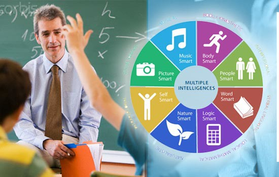 Multiple Intelligences in Language Learning and Teaching