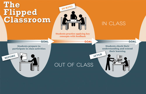 Flipped Classroom, a modern approach in Language Learning