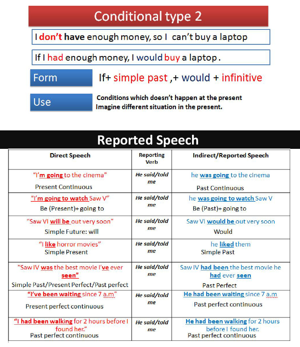 Bac 2 - All Grammar Lessons Review-page-009