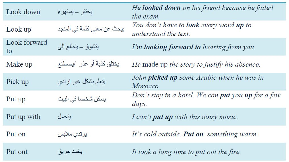 BAC2 MOST COMMON PHRASAL VERBS + PRACTICE WITH EXAMS SINCE